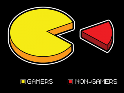 Gamers vs Non-Gamers